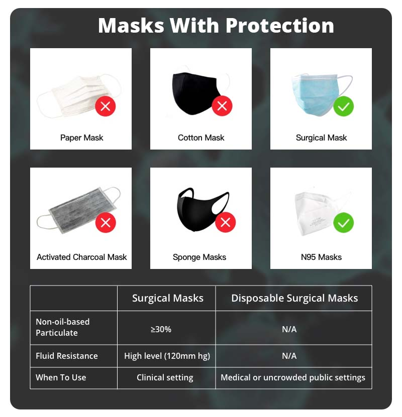 Masks With Protection